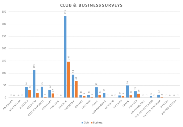 Club&Business Survey_4May14